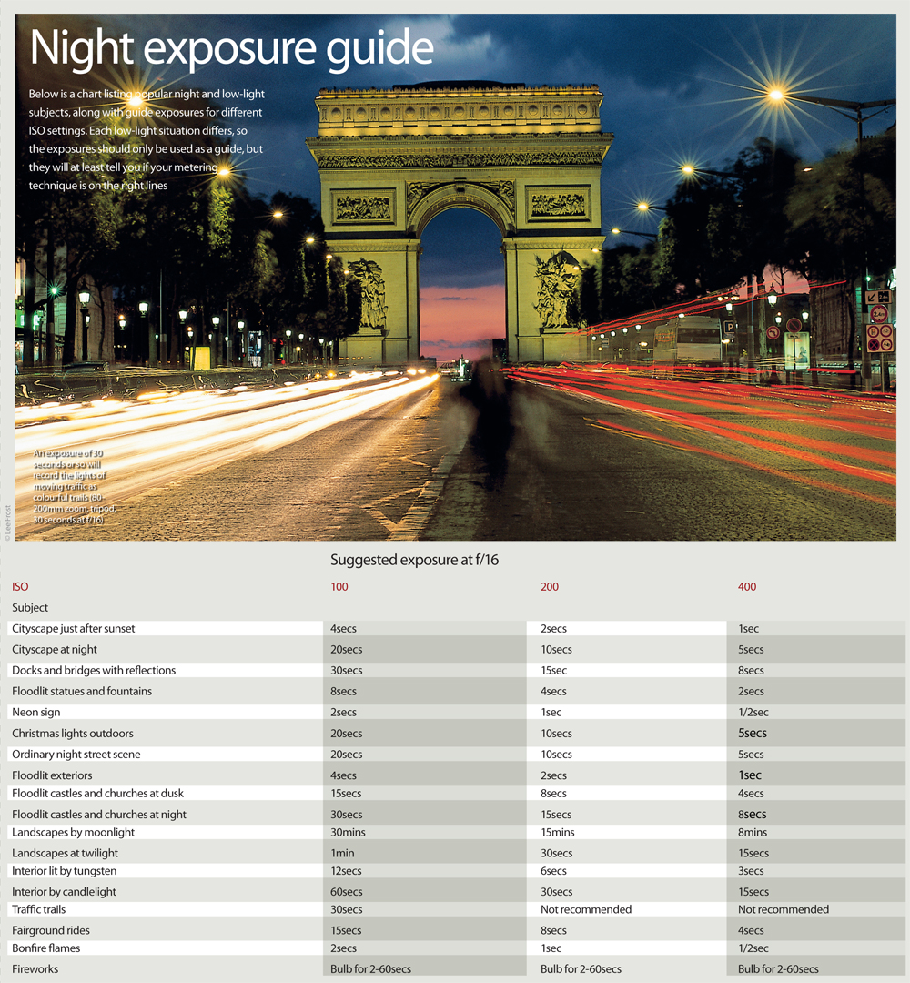 Night_photography_exposure_guide_photography_cheat_sheet