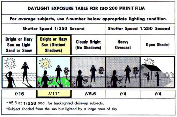 film-exposure-guide