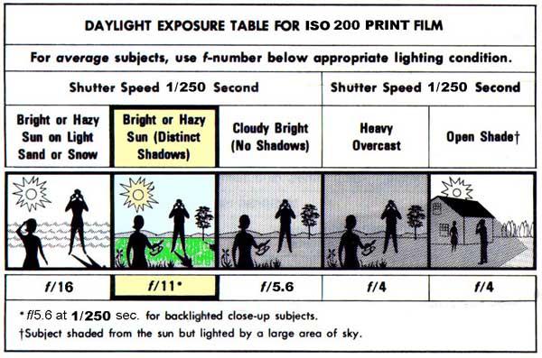 film-exposure-guide