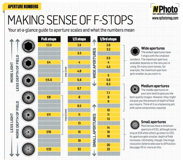 understanding_aperture_f_stop_chart