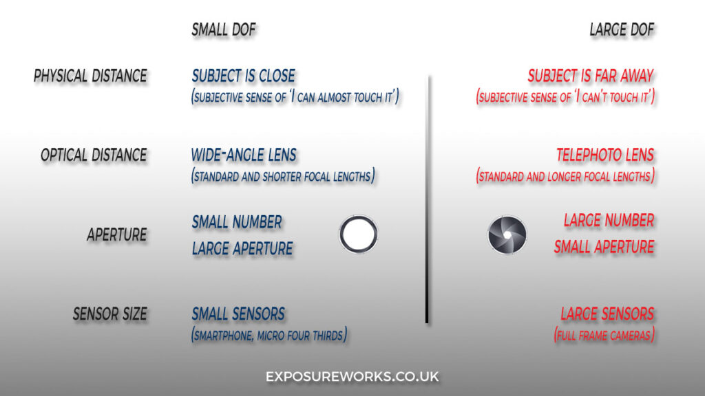 ExposureWorks depth-of-field card
